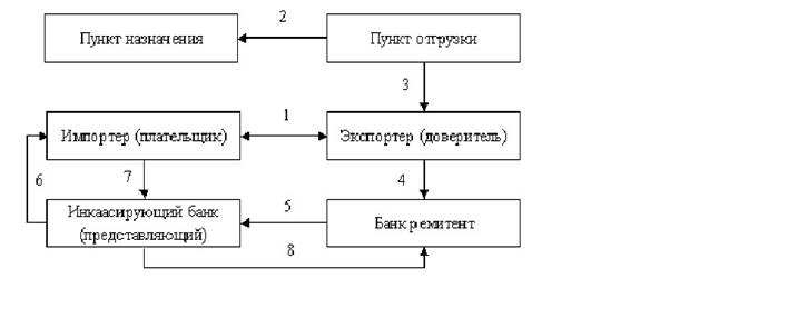 «Схема расчета по инкассо»