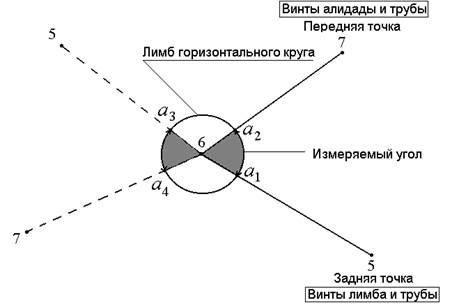 Измерение горизонтальных и