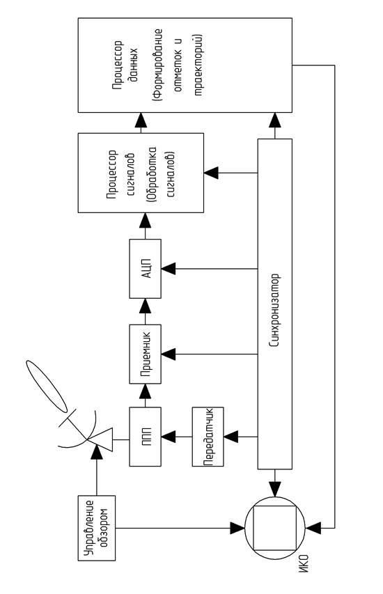 Функциональная схема РЛС
