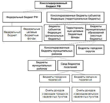 Схема консолидированного