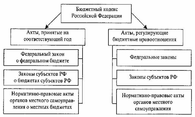 цветочная практическая работа по бюджетной системе рф Логачева Елена