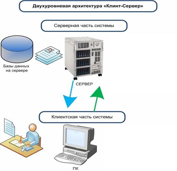 Как сделать сервер данных 971