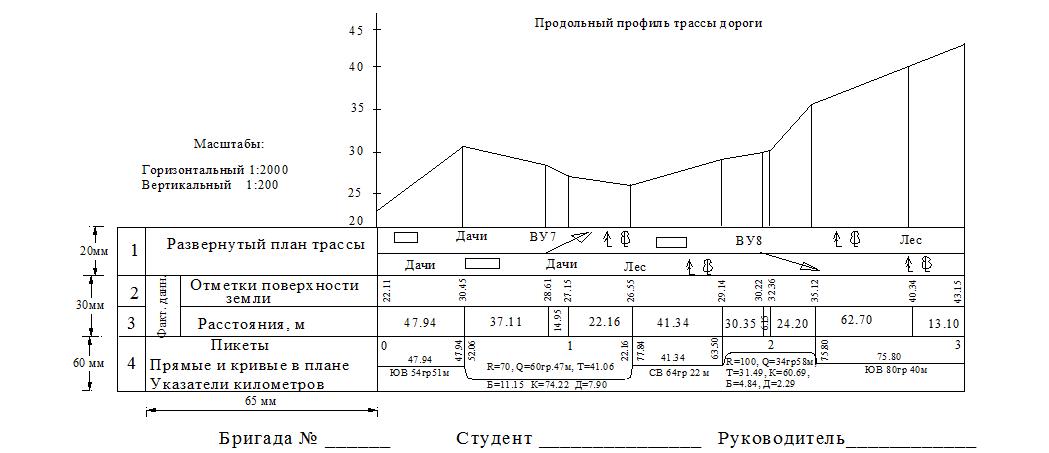 Спрямление профиля пути как сделать - Wcra-Nsk.ru