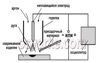 Сварка неплавящимся электродом своими руками
