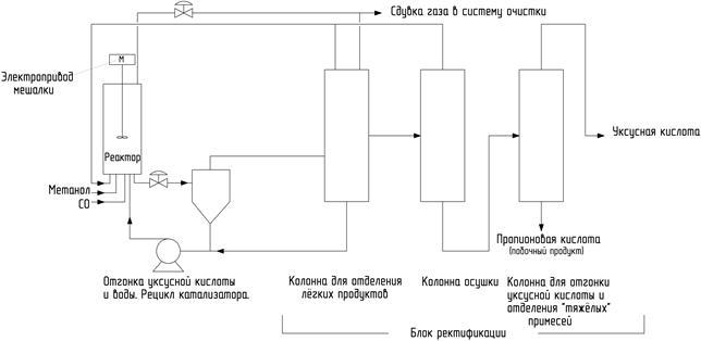 Упрощенная схема производства