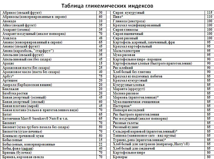 скачать таблицу гликемического индекса ги продуктов