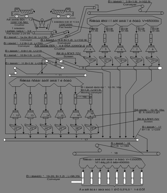 Схема цепи аппаратов ДТО