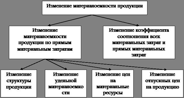 оценка влияния факторов на изменение материалоотдачи и материалоемкости ищете