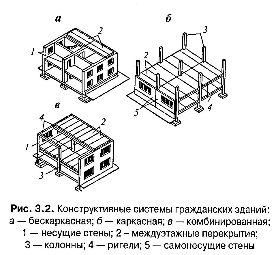 Несущие и ограждающие конструкции конструктивные системы и схемы зданий