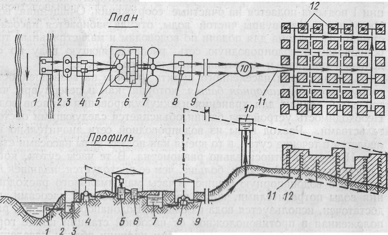 Схемы и основные элементы систем водоснабжения