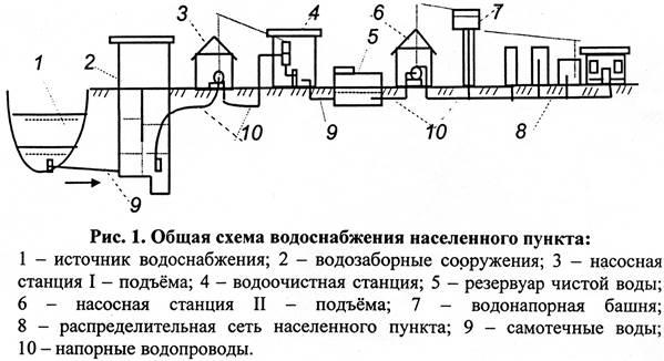 Схемы систем водоснабжения населенного пункта5