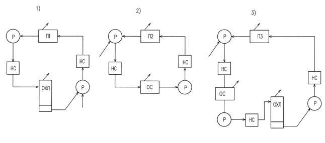 Схемы оборотного водоснабжения