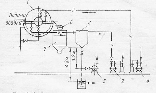 Схема вакуум-фильтровальной