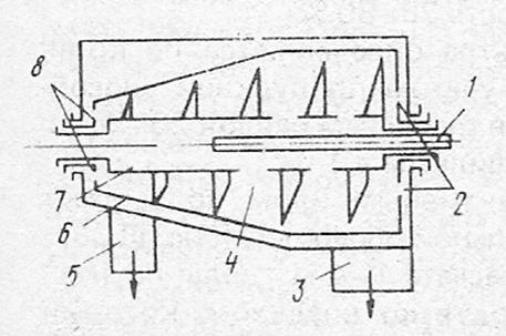 Схема устройства центрифуги