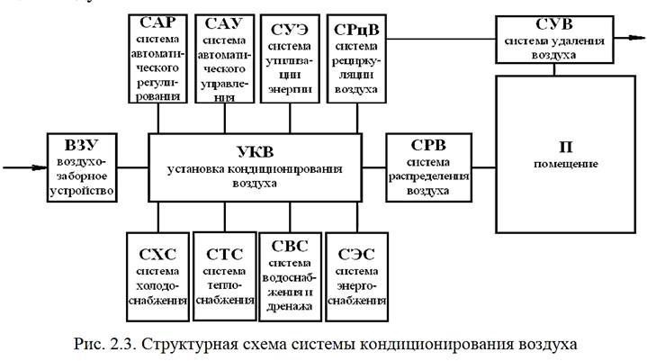 Структурные схемы систем кондиционирования