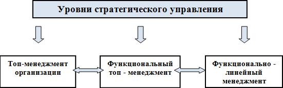 Глава 1 процесс стратегического управления общий обзор
