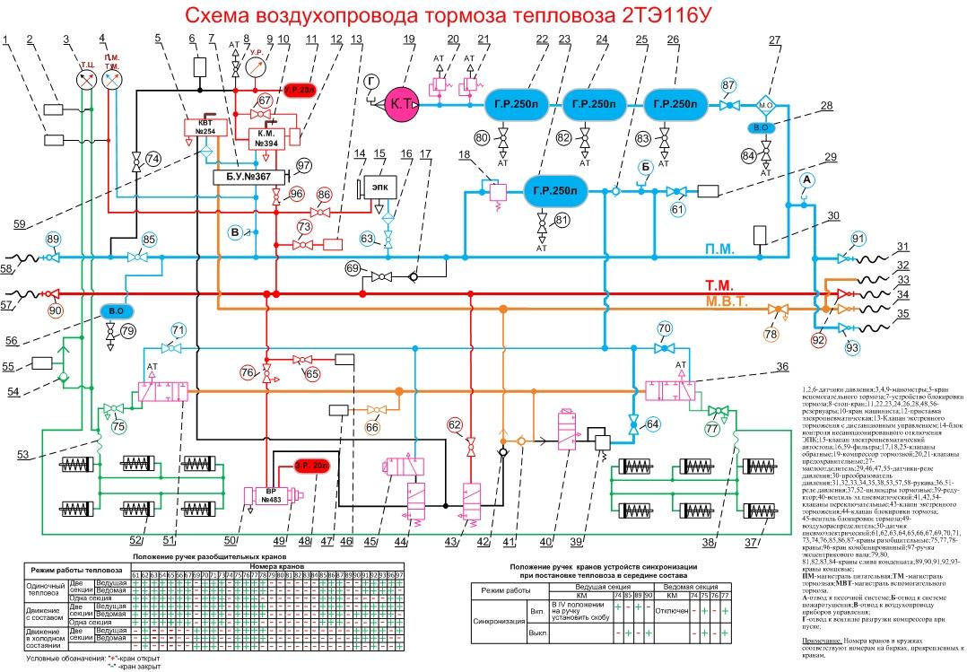Схема тормозного оборудования 2тэ116у