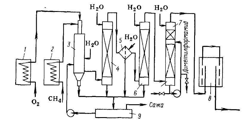 Схема получения метана
