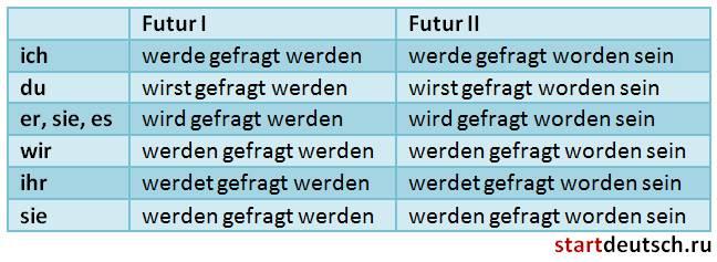 """Suche - nach """"studio d A1, Einheit 4: Possessivartikel im Nominativ ..."""