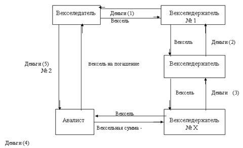 Схема С -3. Обращение векселя