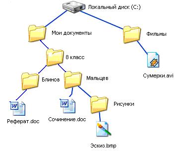 Файловая система windows реферат 8373