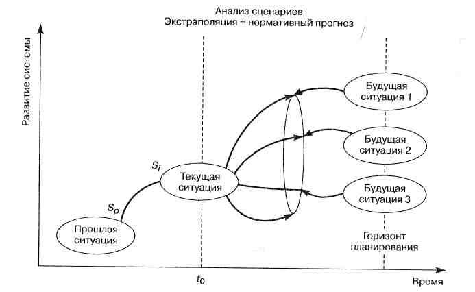 Метод сценариев прогнозирование