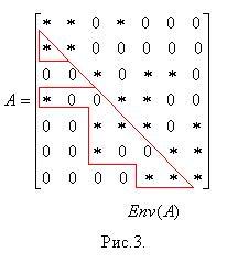 Профильная схема хранения матрицы