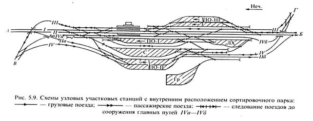 Станция узловая схема