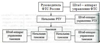 Схема линейной функциональной и смешанной структуры управления 117