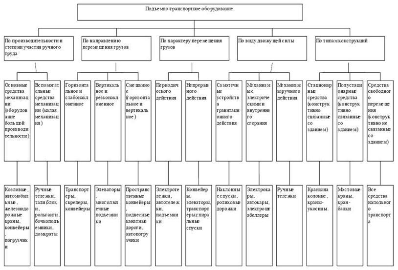 разделил термобелье на какие категории подразделяются детали эти
