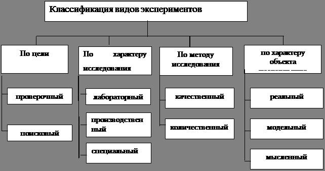 Схема эксперимента в психологии