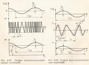 девиация частоты при частотной модуляции