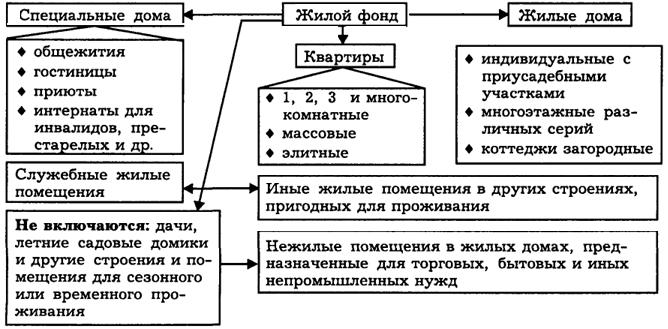 Некоммерческая организация владение недвижимостью аренда офиса в москве до 100 м2