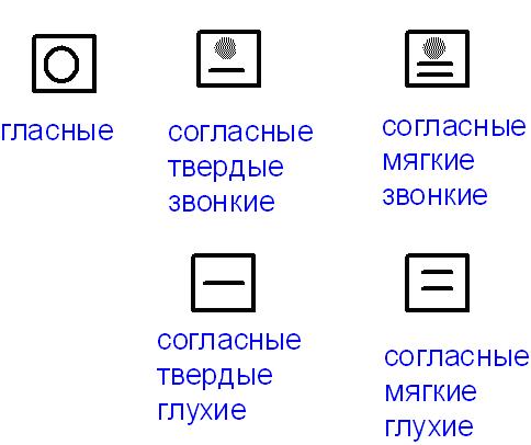 Ь знак в звуковой схеме