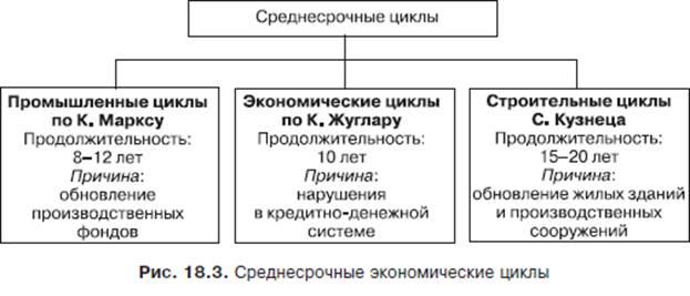 Среднесрочные циклы связаны с