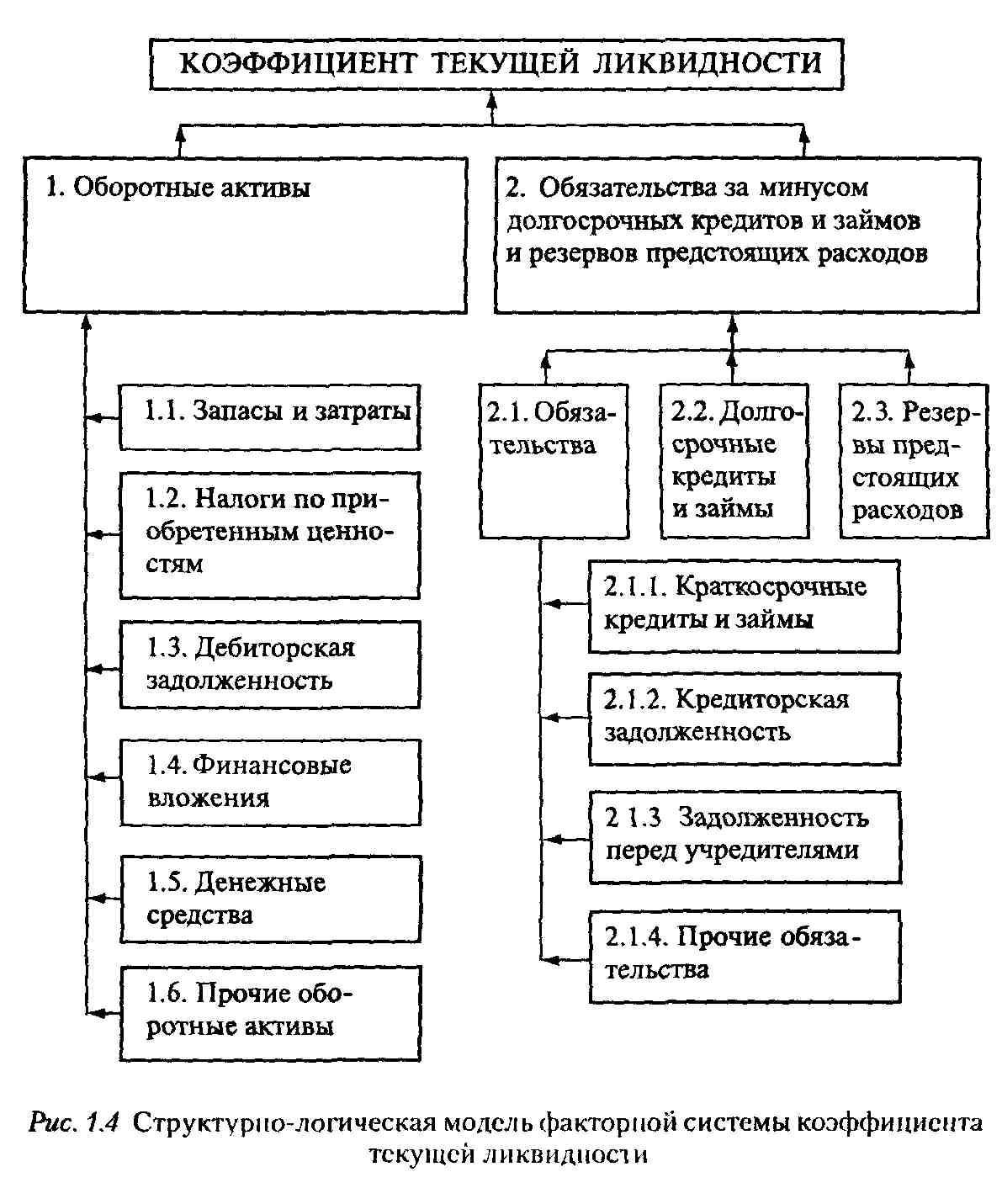 Инструкция по анализу и контролю за финансовым состоянием