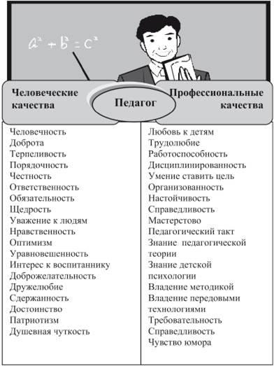 Деловые качества педагога организатора