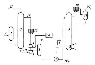 принцепиальные схемы абсорбционных установок