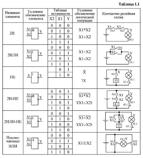 Как составить схему логической функции на логических элементах