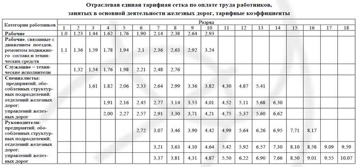 Бюджетная таблица