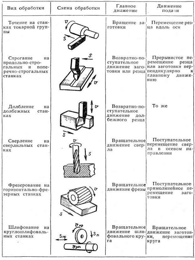 Схема обработки при токарной обработке