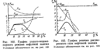 Модель водонапорного режима