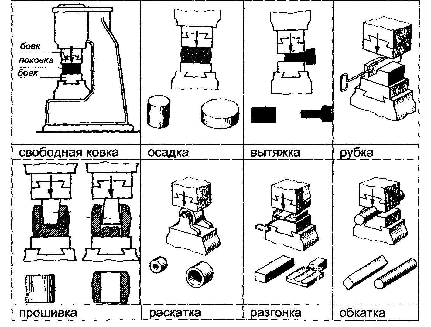 Схема молота для ковки