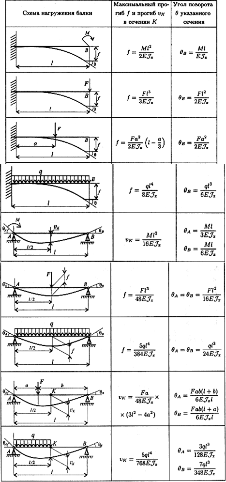 Расчетные схемы балок консольная балка