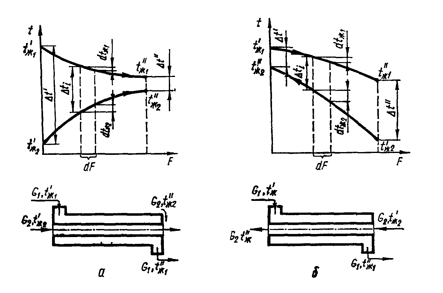Преимущества противоточная схема теплообменника Паяные теплообменники KAORI Чита