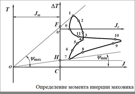 динамический метод определения инерции махового колеса