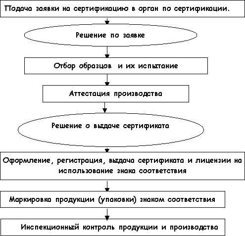 В каком документе схемы по сертификации