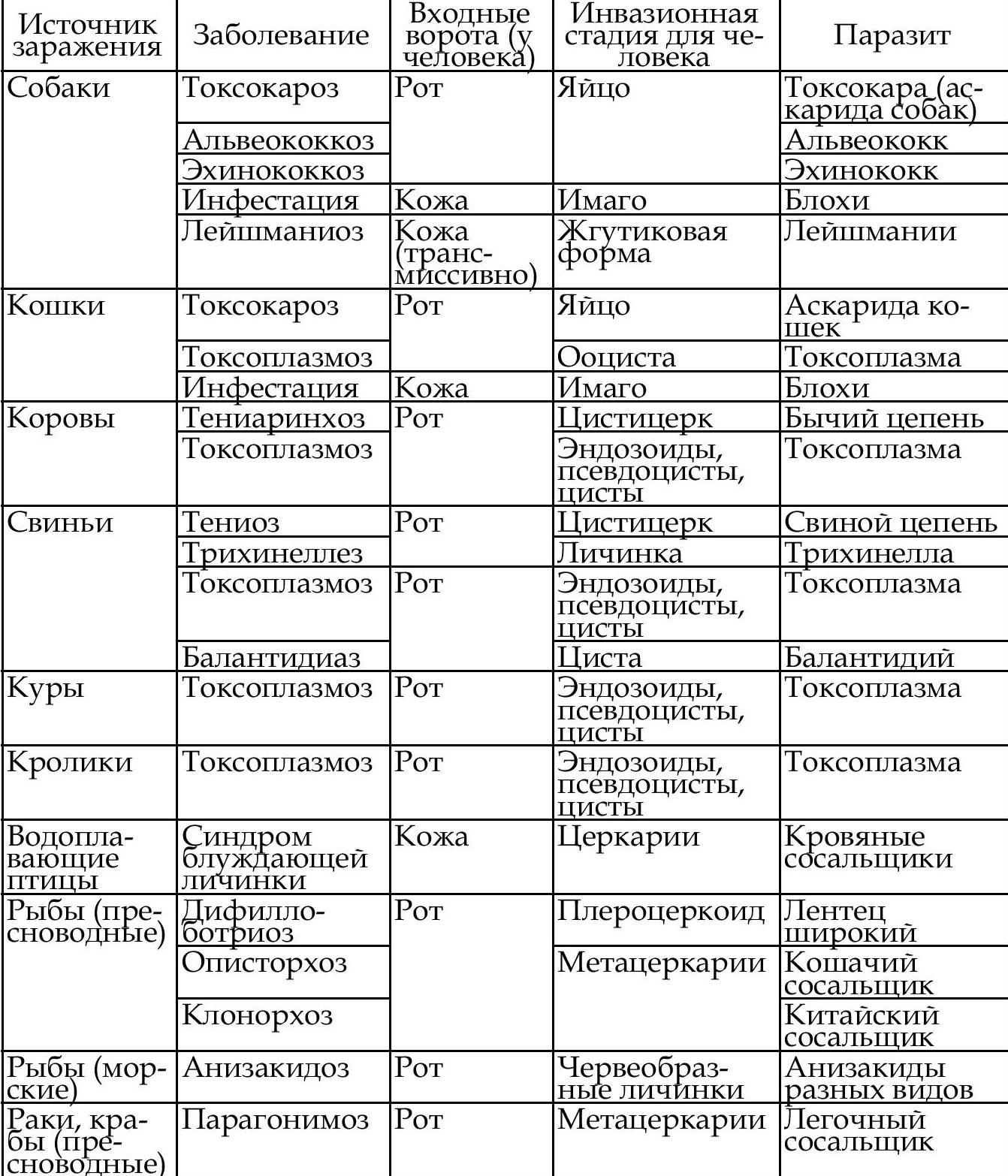 название паразитов таблица