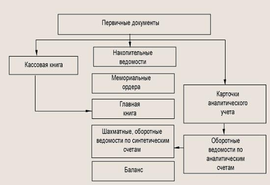Формы ведения бухгалтерского учета