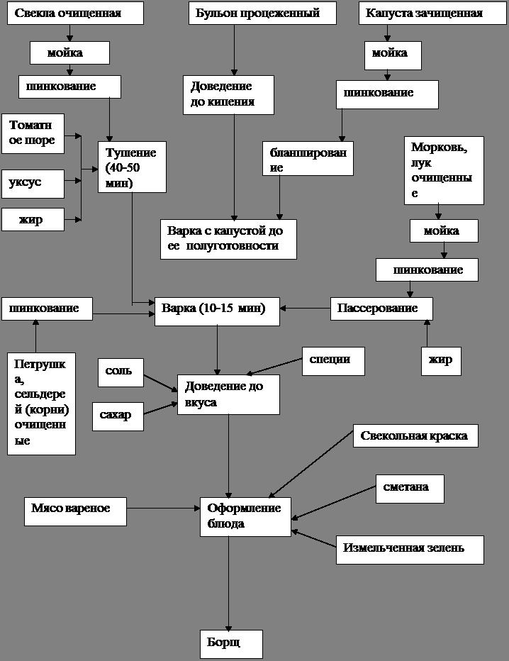 Схема приготовления сибирского борща
